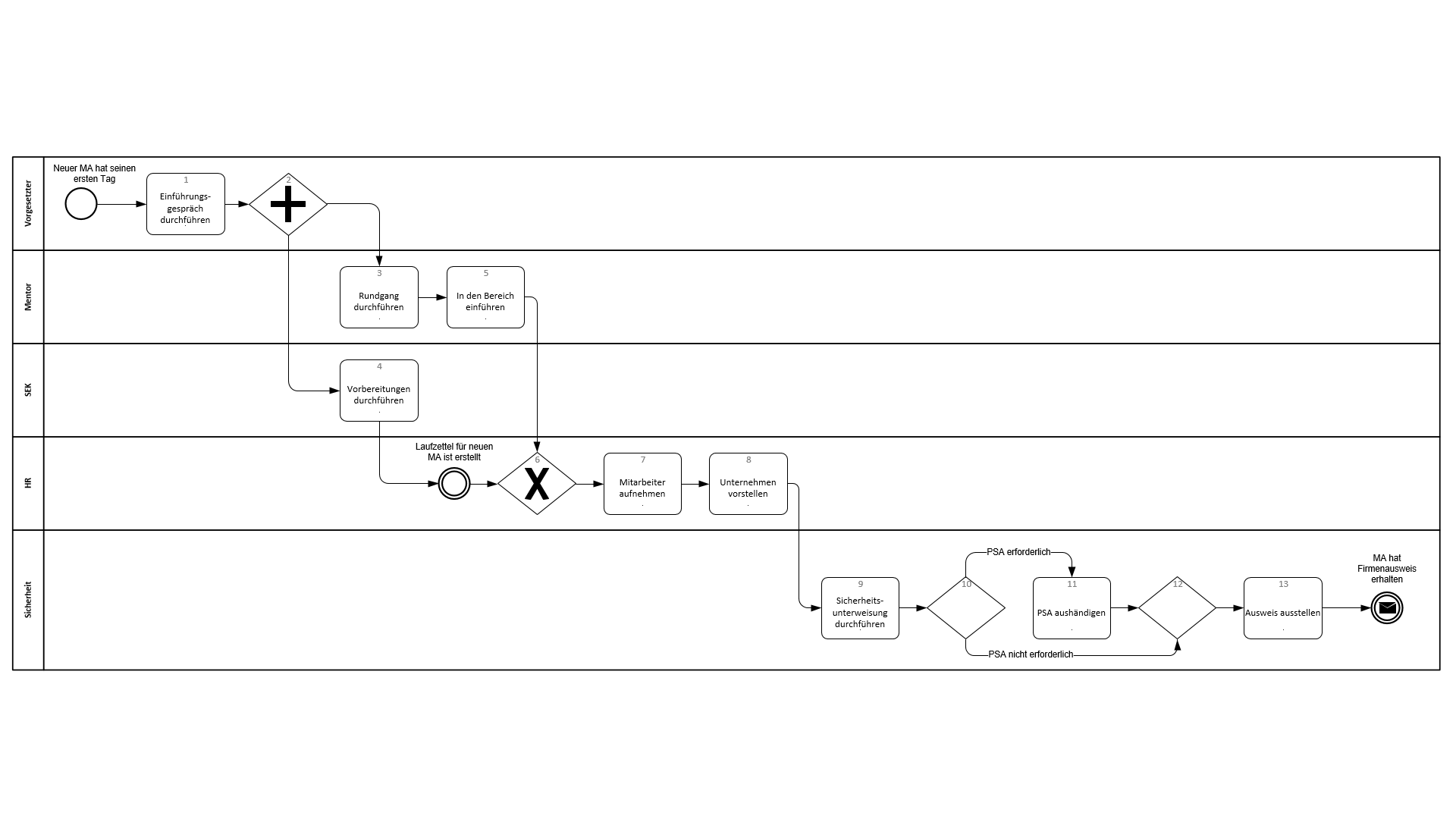 Modeling according to BPMN with viflow